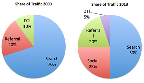 share-of-traffic