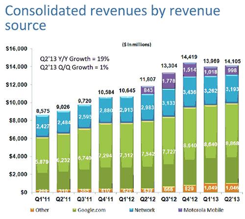 goog-revenues